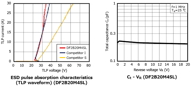 The illustration of characteristic curves of TVS diodes which protects high-voltage lines, such as a NFC antenna: DF2B12M4SL, DF2B26M4SL.