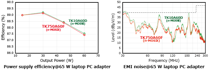 The illustration of comparison between the latest series and the conventional series of lineup expansion of 600 V planar MOSFET π-MOSIX series products that allow greater design flexibility by reducing EMI noise: TK430A60F, TK370A60F.