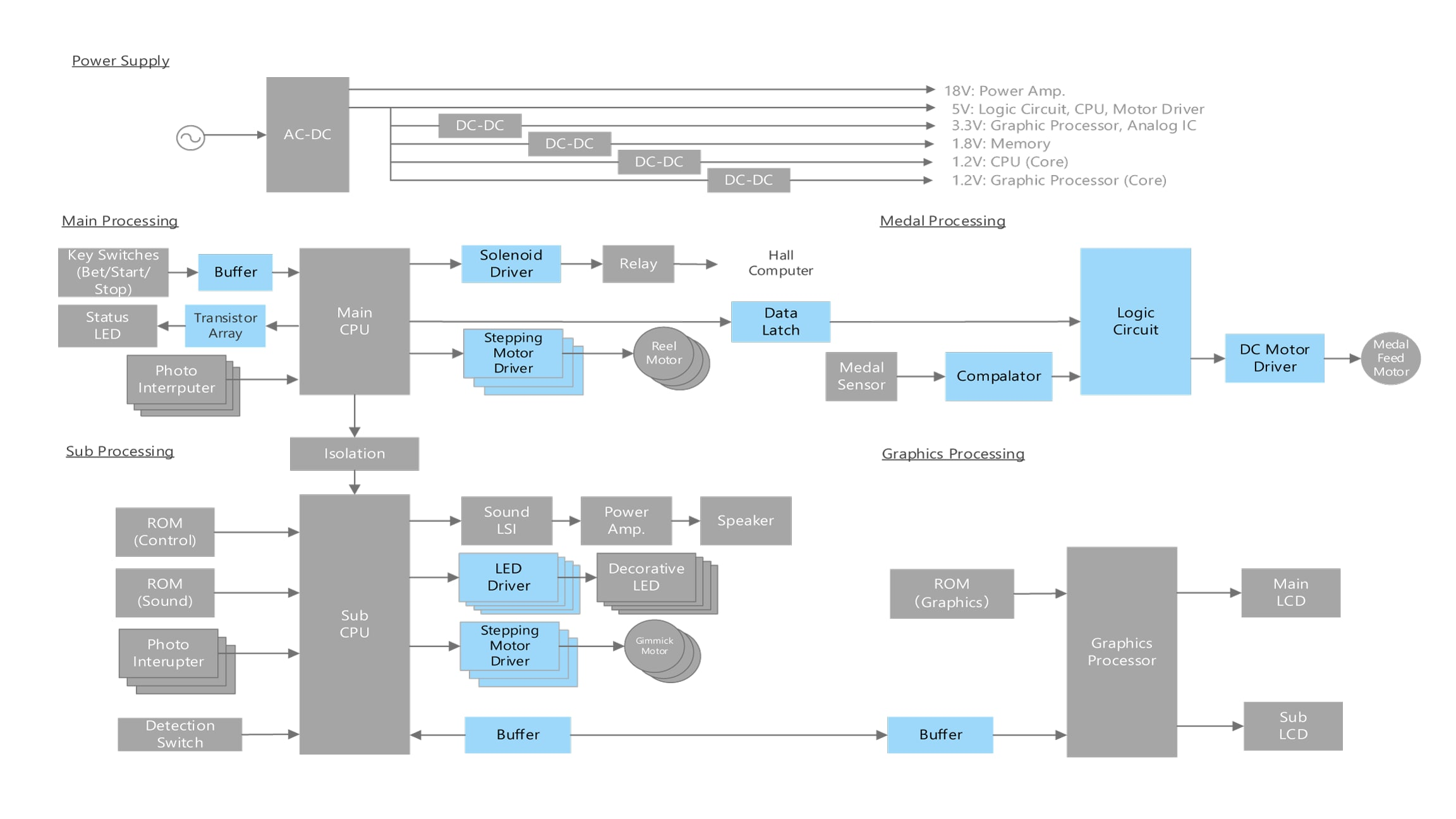Overall block diagram example