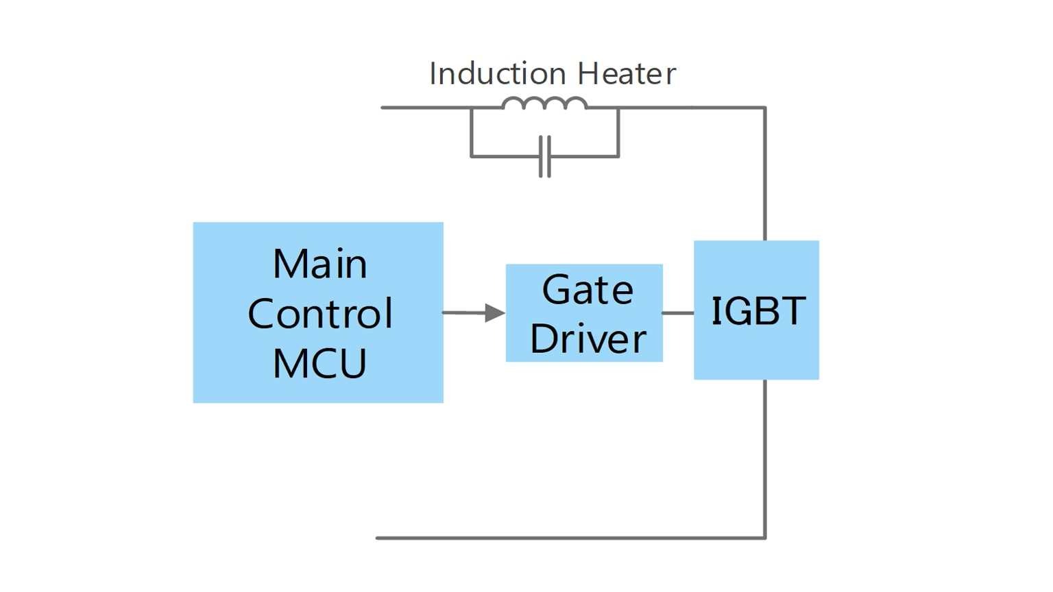 IH coil drive circuit (using gate driver coupler)