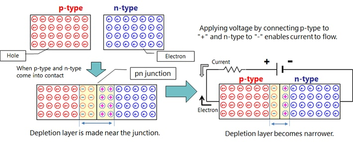 what is p n junction in electronics