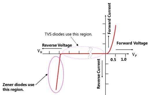 Voltage Regulator Diodes (Zener Diodes)   Toshiba ...