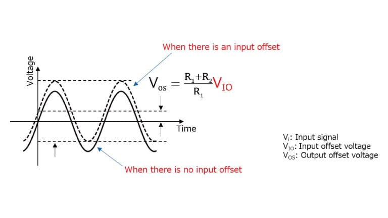 What Is The Input Offset Voltage Of An Op