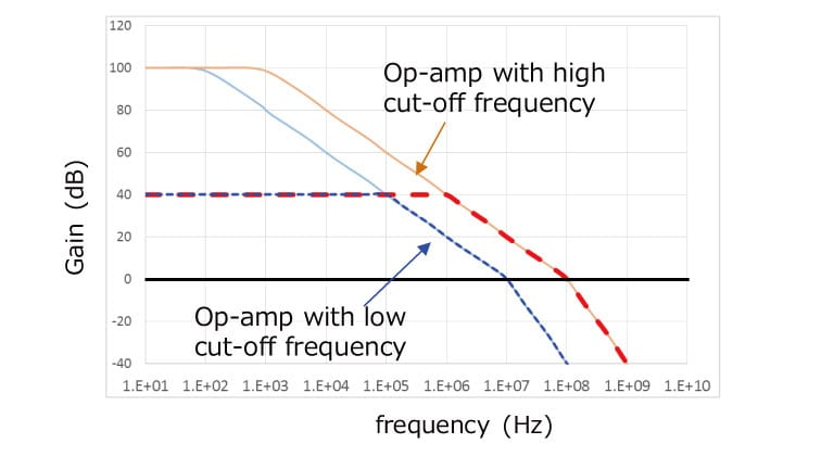 Figure 2 Cut-off frequency and bandwidth