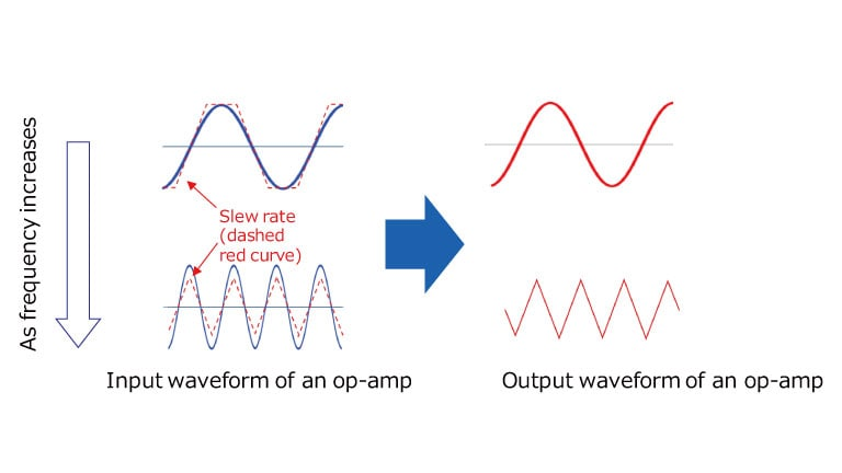 Relationship between slew rate and signal frequency