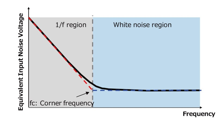 Figure 1 Frequency-vs-noise curve of an op-amp