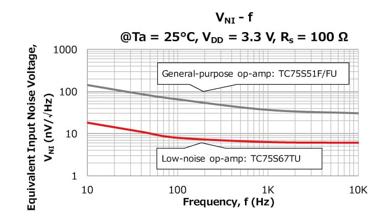 Figure 2 Comparison of noise between  general-purpose and low-noise op-amps