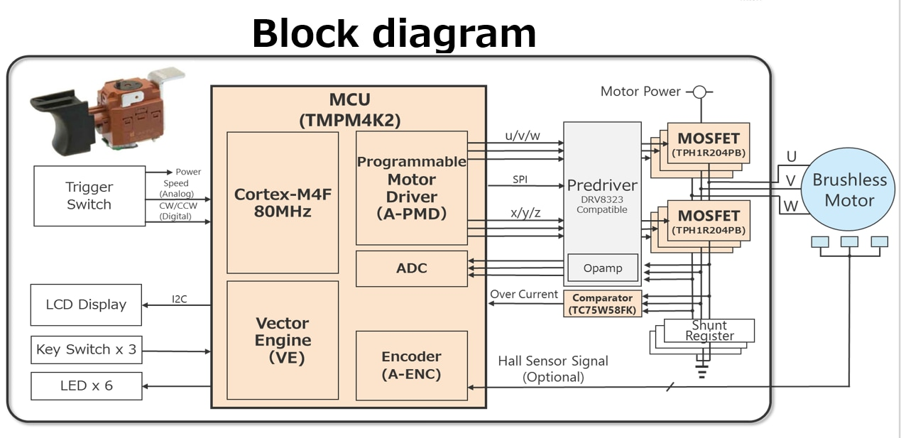 Blockdiagram of E-tool reference model