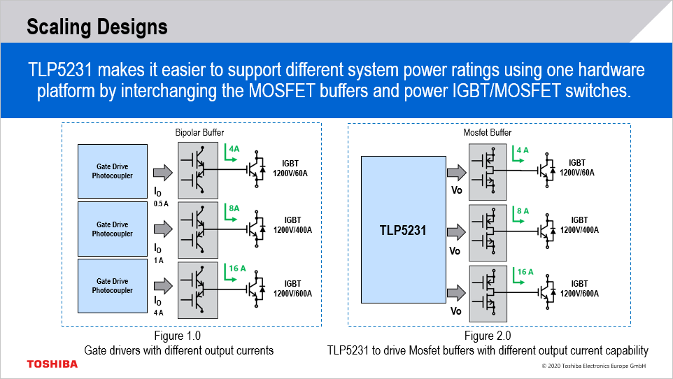 Gate driver design requirement changes based on different system power ratings. TLP5231 can drive a wide range of low and high power ratings by only changing the buffer stage of MOSFETs which maximizes gate drive design scalability.