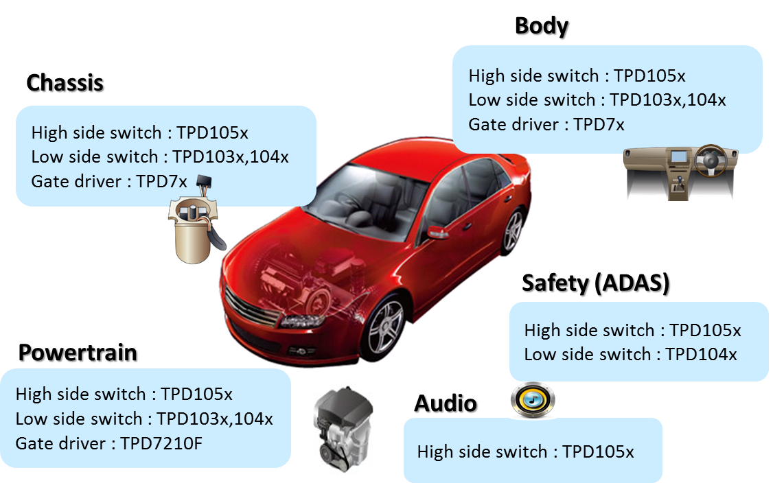The Toshiba Automotive IPDs