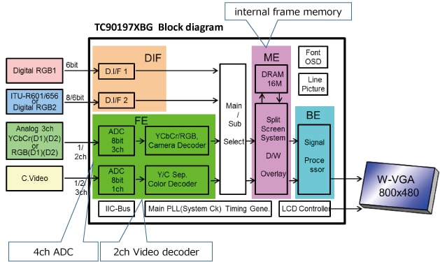 This figure provides an overview of the Features of Dual-Picture Video Processors.(TC90197XBG)