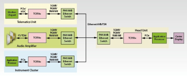Automotive Ethernet Bridge ICs