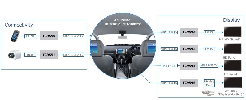 Automotive Peripheral Bridge ICs