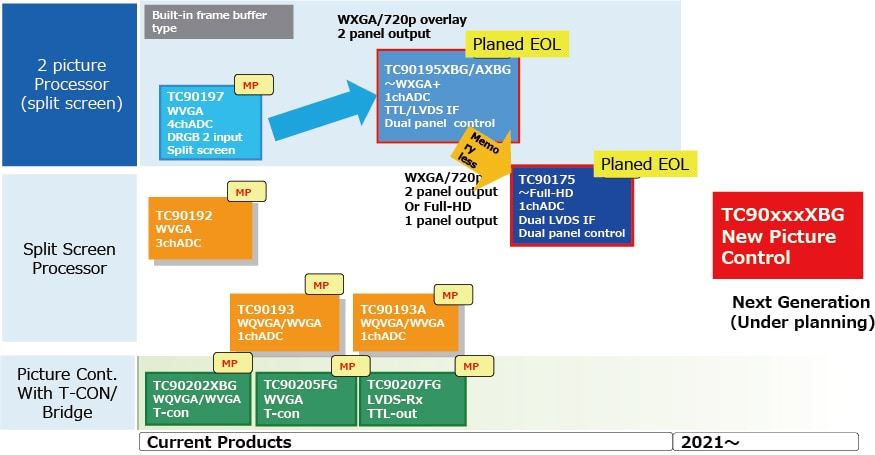 This figure shows the roadmap of Dual/Single-Picture Video Processors.