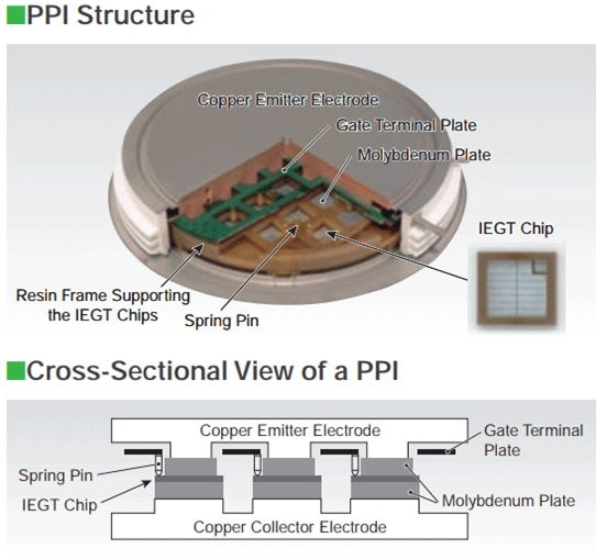 PPI Structure and Cross-Sectional View Of a PPI