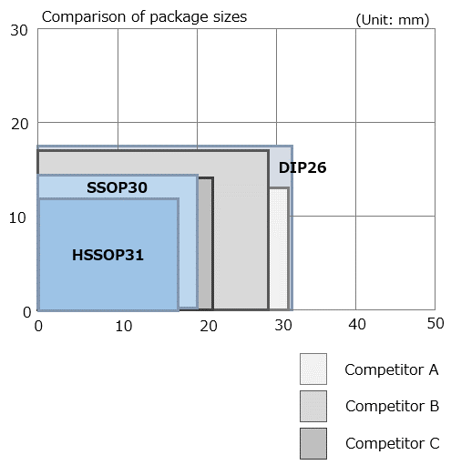 Comparison of package sizes