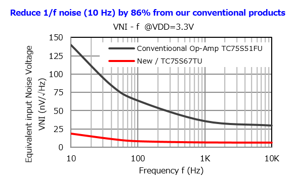 The ultra-low noise operational amplifier