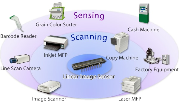 These are photos of packages housing linear image sensors.