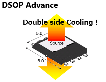 The DSOP Advance package which efficiently dissipates heat from the metal plates on the top and bottom surfaces improves the efficiency of high current products.