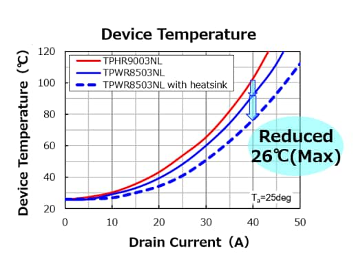 Device Temperature