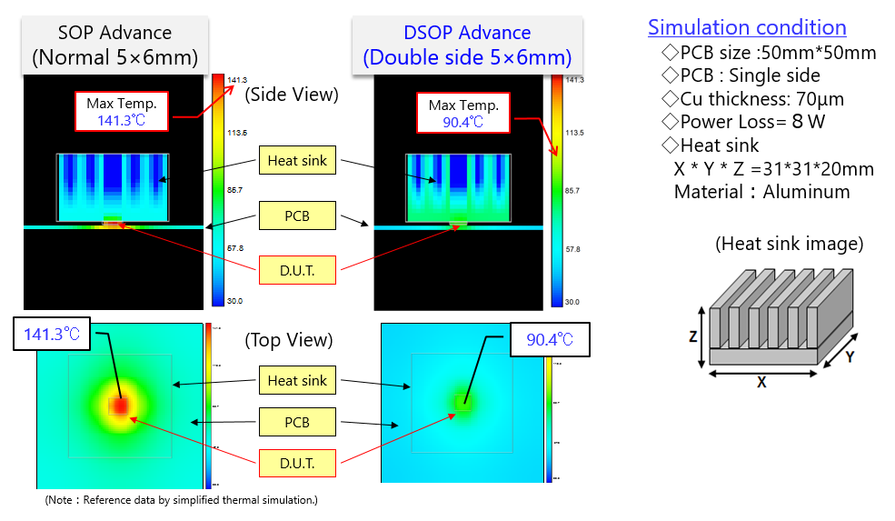 Results of heat radiation simulations (SOP Advance vs. DSOP Advance)