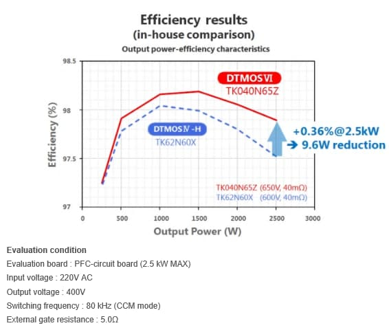 Efficiency results (in-house comparison)