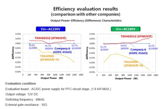Efficiency evalution results (comparison with other companies)