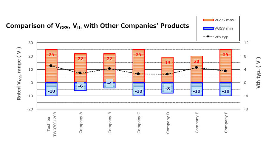 Comparison of V<sub>GSS</sub>, V<sub>th</sub> with Other Companies' Products