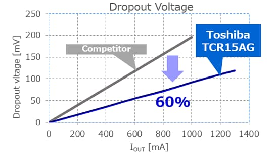 Dropout Voltage