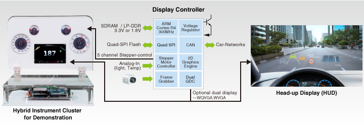 This is the system block diagram of Analog/Hybrid Instrument Cluster.