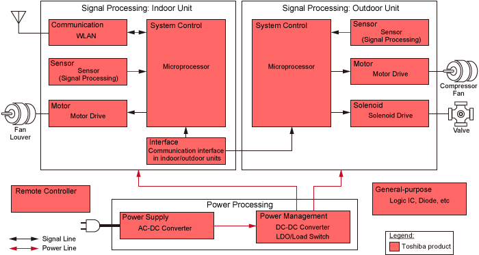 Air Conditioners Block Diagram