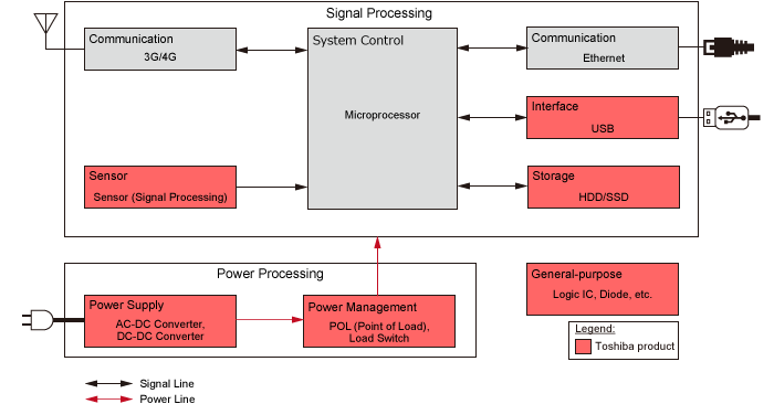 Base Station Block Diagram