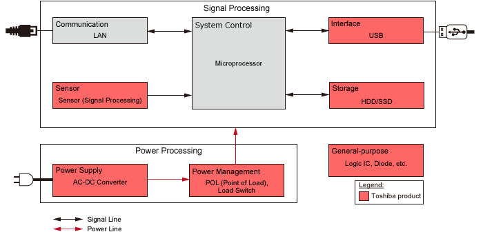 Server Block Diagram