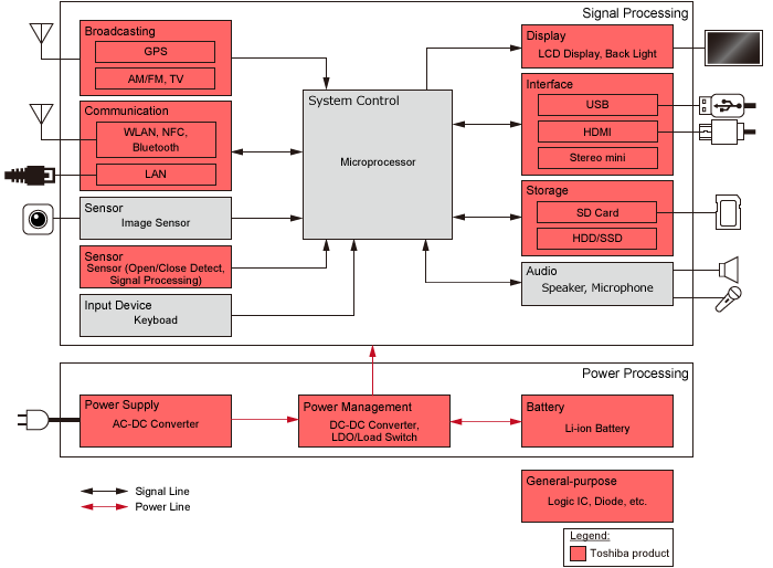 Note PC Block Diagram