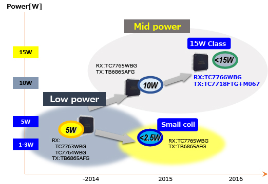 This image shows the roadmap of the wireless power charger ICs.