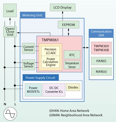 System Block Diagram (Smart meters)