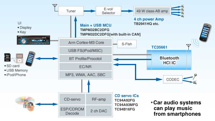 Wireless cooperation between car audio systems and smartphones