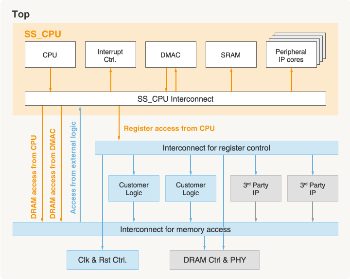 CPU Subsystems