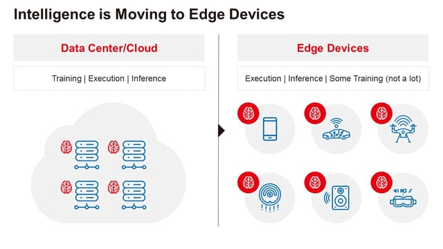 Data Center Cloudamd Edge Devices
