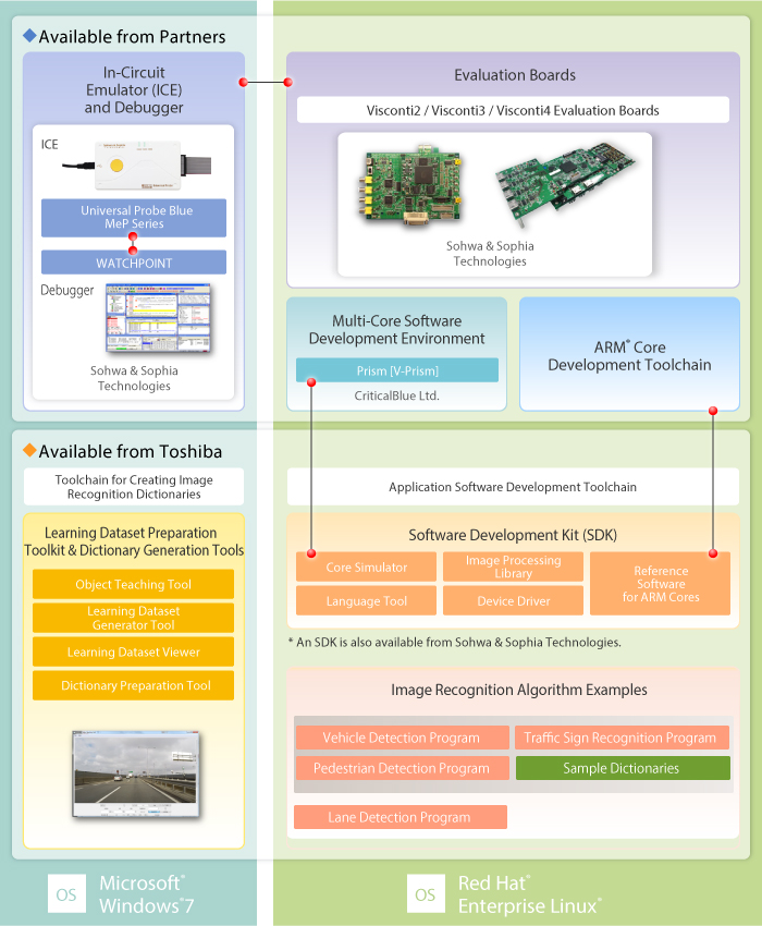 This figure shows the software development environments for the TMPV750 series and TMPV752 series.