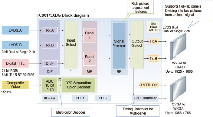 This figure provides an overview of the Features of Dual-Picture Video Processors.(TC90175XBG)