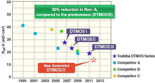 This figure shows the development roadmap for the DTMOS series and competitors' devices.
